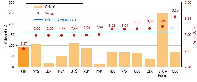 Graf 5 Odhad sklizně a výnosu řepky podle krajů k 15. 8. 2021 (řazeno dle výše hektarového výnosu)