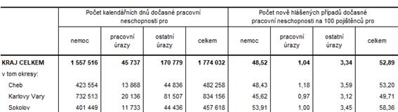 Počet dnů dočasné pracovní neschopnosti a počet nově hlášených případů na 100 pojištěnců v okresech Karlovarského kraje v roce 2020