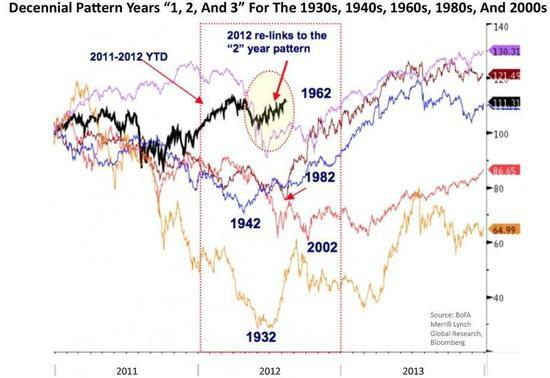 Vývoj akcií v letech končících dvojkou
