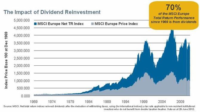 Zhodnocení akcií tvoří hlavně dividendy