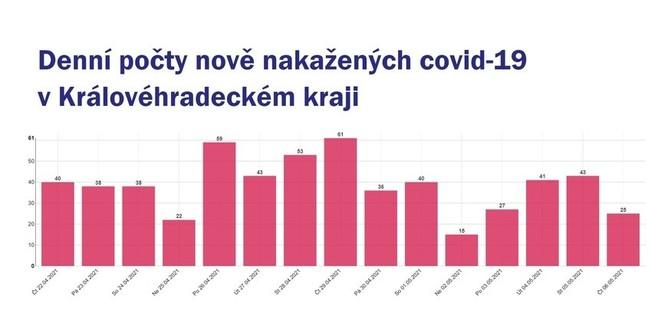 Očkování v Královéhradeckém kraji zrychluje