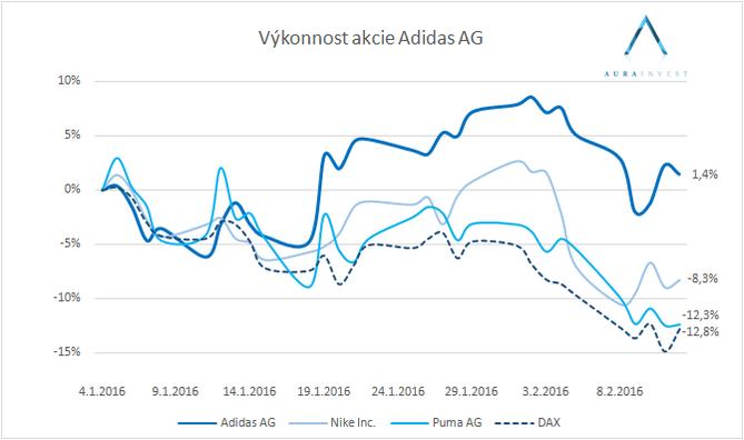graf_stock_performance