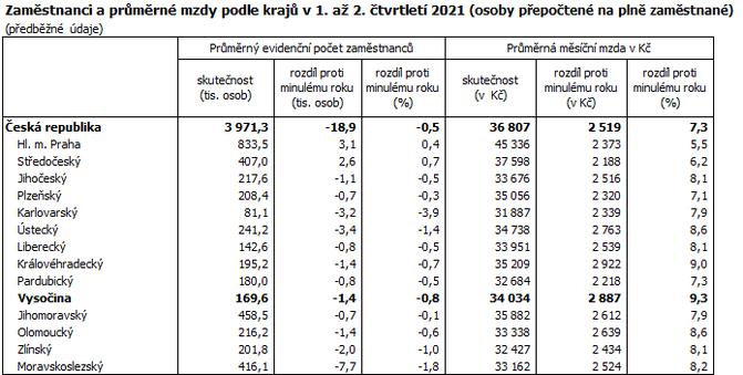 Zaměstnanci a průměrné mzdy podle krajů v 1. až 2. čtvrtletí 2021 (osoby přepočtené na plně zaměstnané)