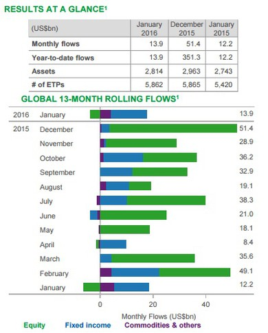 Results at a glance and global 13-month rolling flows