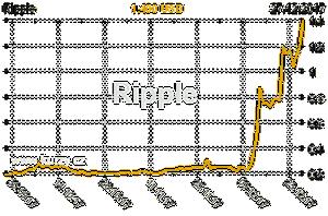 Graf vývoje ceny komodity Ripple