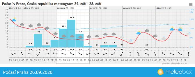 Počasí Praha 26.9.2020