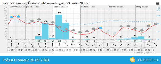 Počasí Olomouc 26.9.2020