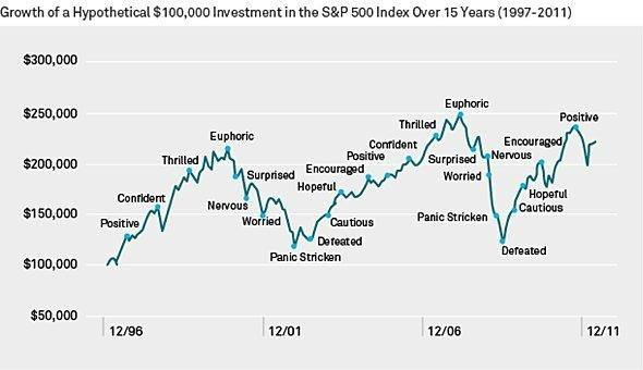 Emoce v investování dominují