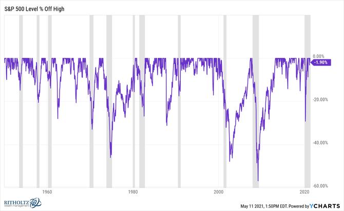 S&P 500 - propady indexu z rekordních maxim