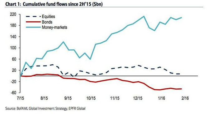 Pohyb peněz ve fondech investujících na akciových, dluhopisových a peněžních trzích