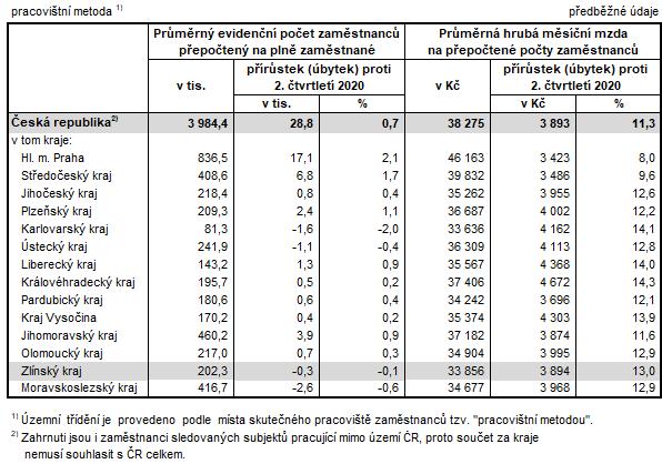 Tabulka 1: Počet zaměstnanců a průměrné hrubé měsíční mzdy v krajích ČR ve 2. Q 2021