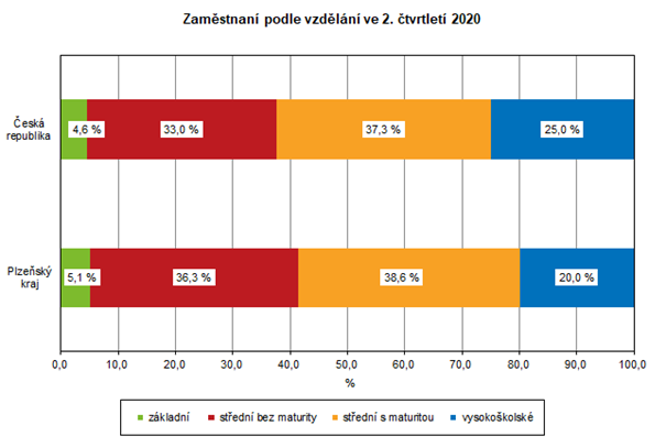 Graf: Zaměstnaní podle vzdělání ve 2. čtvrtletí 2020