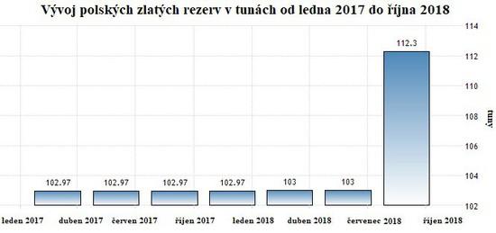 Vývoj polských zlatých rezerv v tunách od roku 2017 do října 2018
