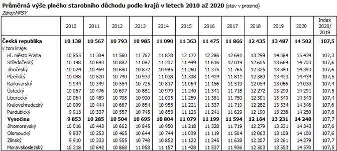 Průměrná výše plného starobního důchodu podle krajů v letech 2010 až 2020 (stav v prosinci)