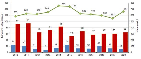 Počet usmrcených, těžce a lehce zraněných osob v Karlovarském kraji v letech 2010 až 2020