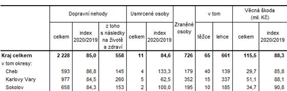 Dopravní nehody v Karlovarském kraji a jeho okresech v roce 2020