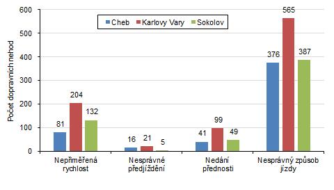 Dopravní nehody podle hlavních příčin v okresech Karlovarského kraje v roce 2020