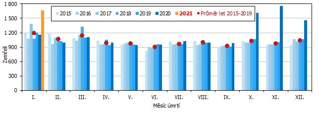 Graf 1 Měsíční počty zemřelých v Jihomoravském kraji