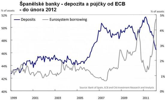 Aktiva ve španělských bankách