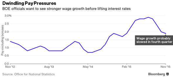Dwindling Pay Pressures