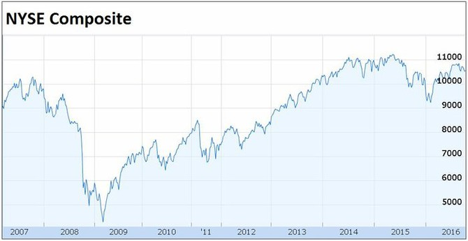 NYSE Composite (2007-2016)