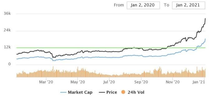 Kurz bitcoinu - roční horizont