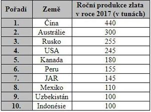 Tabulka zemí na prvním až desátém místě s největší produkcí zlata