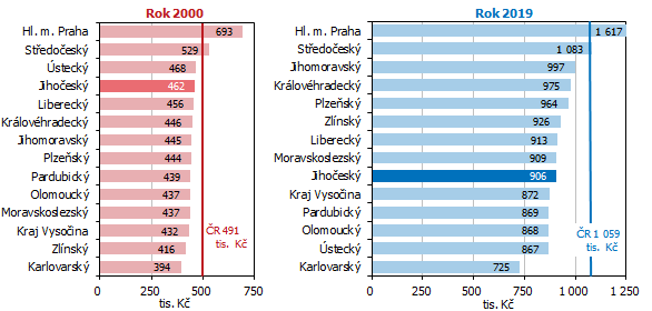 Graf 6 HDP na 1 zaměstnaného podle krajů