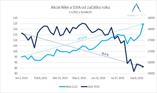 73fb76f02 Nike: Zisk vzrostl o 23% na 1,2 mld. USD. Akcie od začátku roku + 31,6%!
