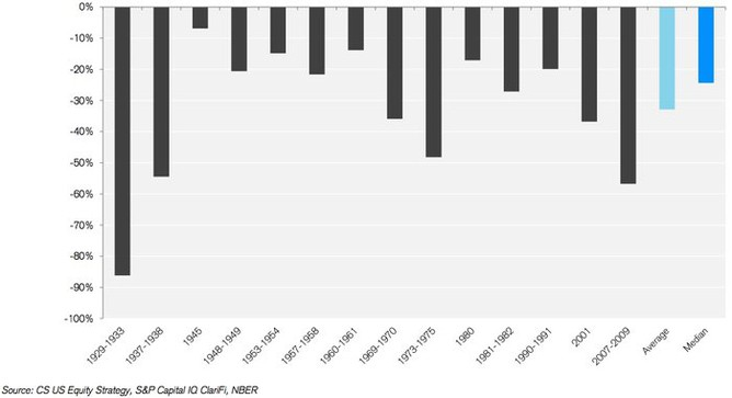 Propad indexu S&P 500 z vrcholu ve 14 recesích od roku 1929