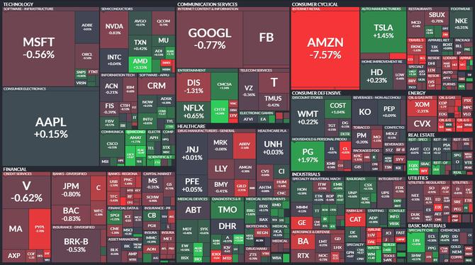 S&P 500 - 30. července 2021, zdroj: Finviz
