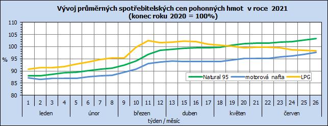 Vývoj průměrných spotřebitelských cen pohonných hmot  v roce  2021  (konec roku 2020 = 100%)
