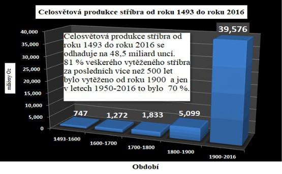 Celosvětová produkce stříbra od roku 1493 do roku 2016