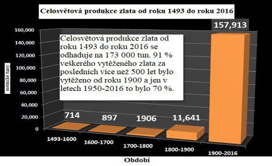 Celosvětová produkce zlata od roku 1493 do roku 2016