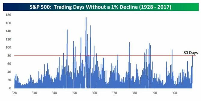 Počet dní, během nichž S&P 500 neklesl o více než jedno procento