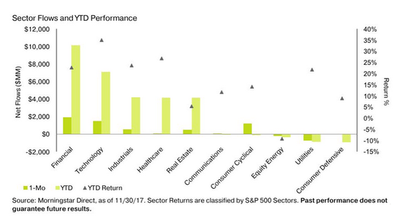 Sectors Flows and YTD Performance