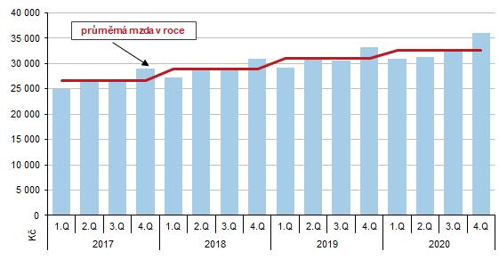 Graf 2 Průměrná měsíční mzda v Jihočeském kraji podle čtvrtletí v letech 2017 až 2020