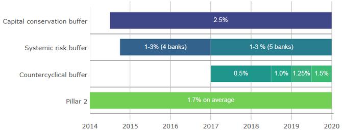 Obrázek 1: Zvyšování celkových kapitálových požadavků v českém bankovním sektoru v čase