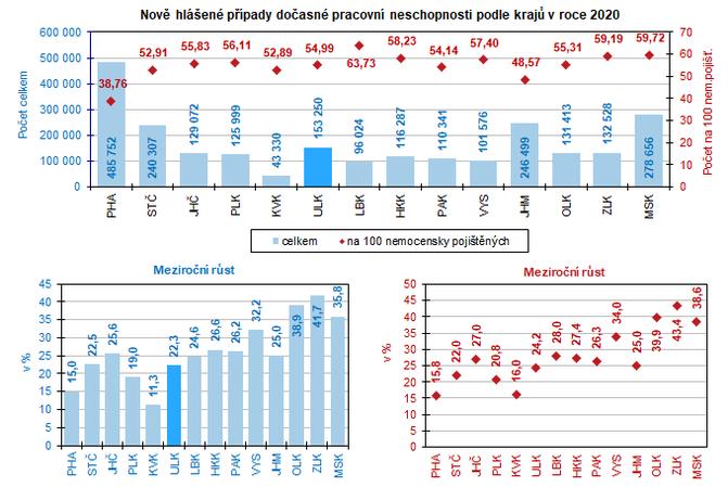 Nově hlášené případy dočasné pracovní neschopnosti podle krajů v roce 2020