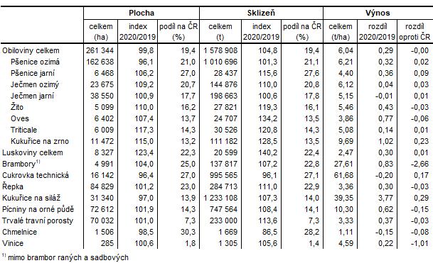 Definitivní údaje o sklizni zemědělských plodin ve Středočeském kraji v roce 2020