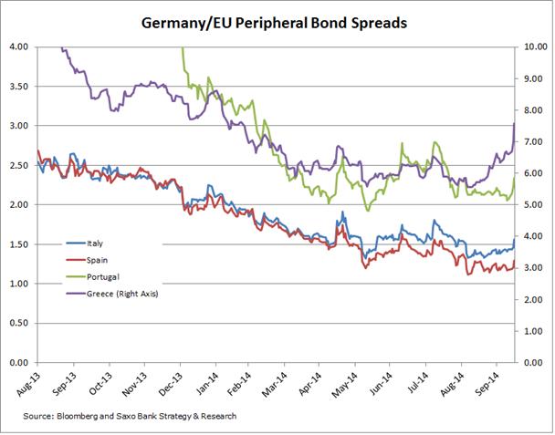 európske dlhopisy 141015
