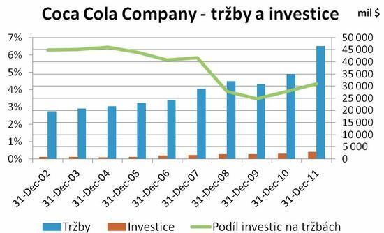 Tržby a investice společnosti Coca-Cola