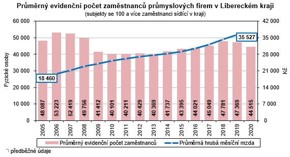 Graf - Průměrný evidenční počet zaměstnanců průmyslových firem v Libereckém kraji
