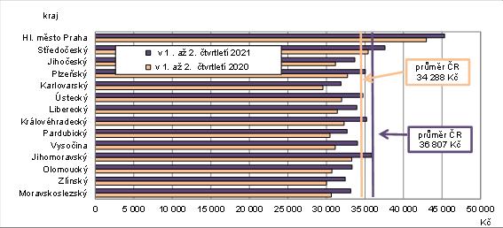 Průměrné hrubé měsíční mzdy (osoby přepočtené na plně zaměstnané)