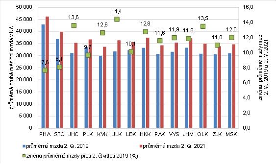 Obrázek 2: Průměrné hrubé měsíční mzdy v krajích ve 2. čtvrtletí roku 2019 a 2021