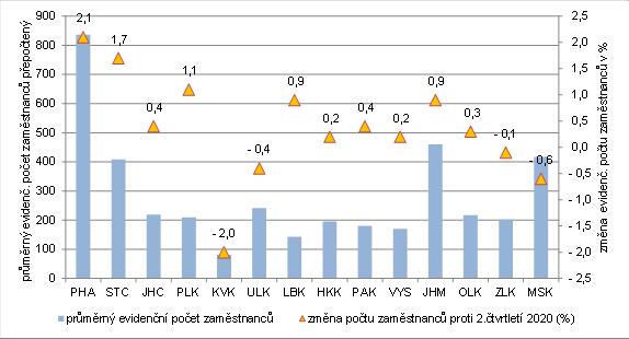 Obrázek 3: Průměrný evidenční počet zaměstnanců ve 2. čtvrtletí 2021 v krajích