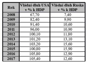 Srovnání vládního dluhu USA a Ruska