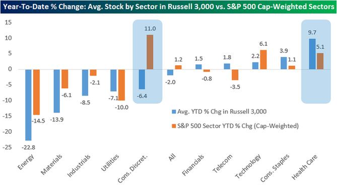 Výkonnost průměrné akcie v jednotlivých sektorech indexu Russell 3000 a odpovídajících sektorů indexu S&P 500 v roce 2015 (do 18. listopadu včetně)