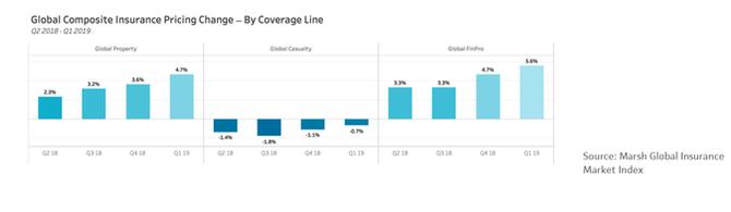 Marsh Global Insurance Market 2