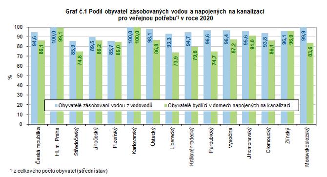 Graf č.1 Podíl obyvatel zásobovaných vodou a napojených na kanalizaci  pro veřejnou potřebu*) v roce 2020